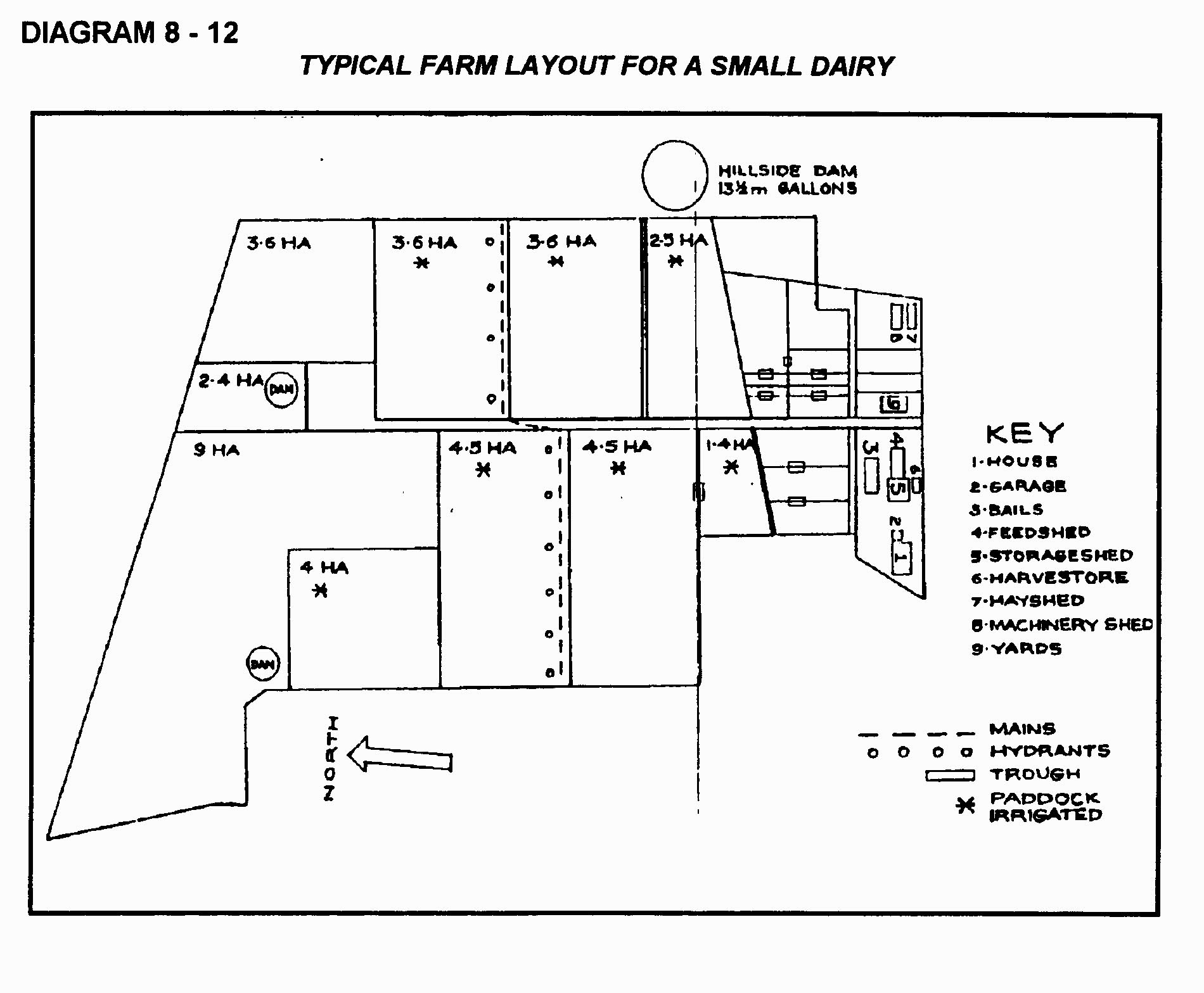 Dairy Farm Design Layout